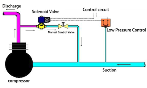 EVR6-012S refrigeration solenoid valve how it works: