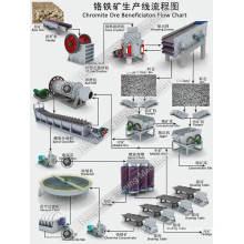 Línea de beneficio de reciclado de mineral de cromo con máquina trituradora