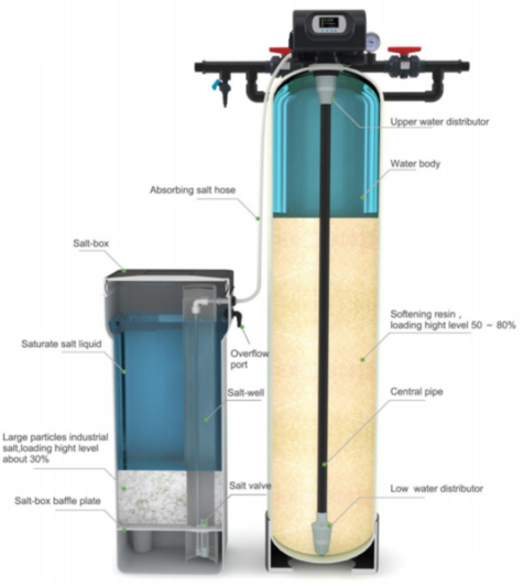 Water soften system
