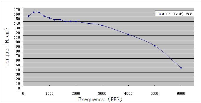 Torque-frequency Characteristics