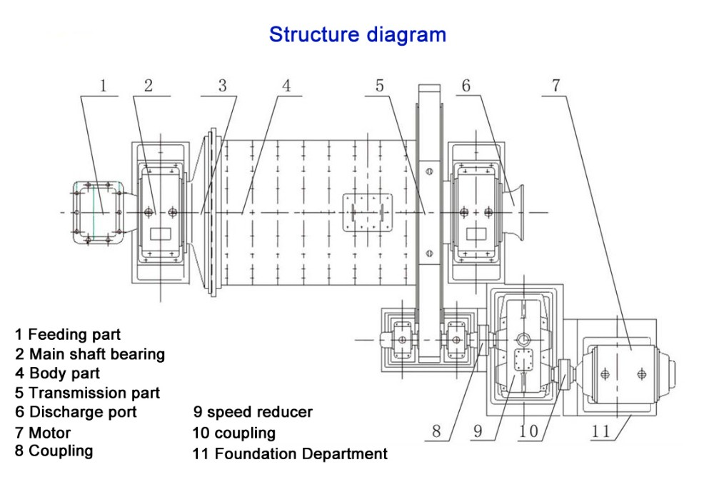 Ball mill structure