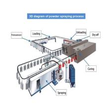 Sistema de recubrimiento de superficies completamente automático