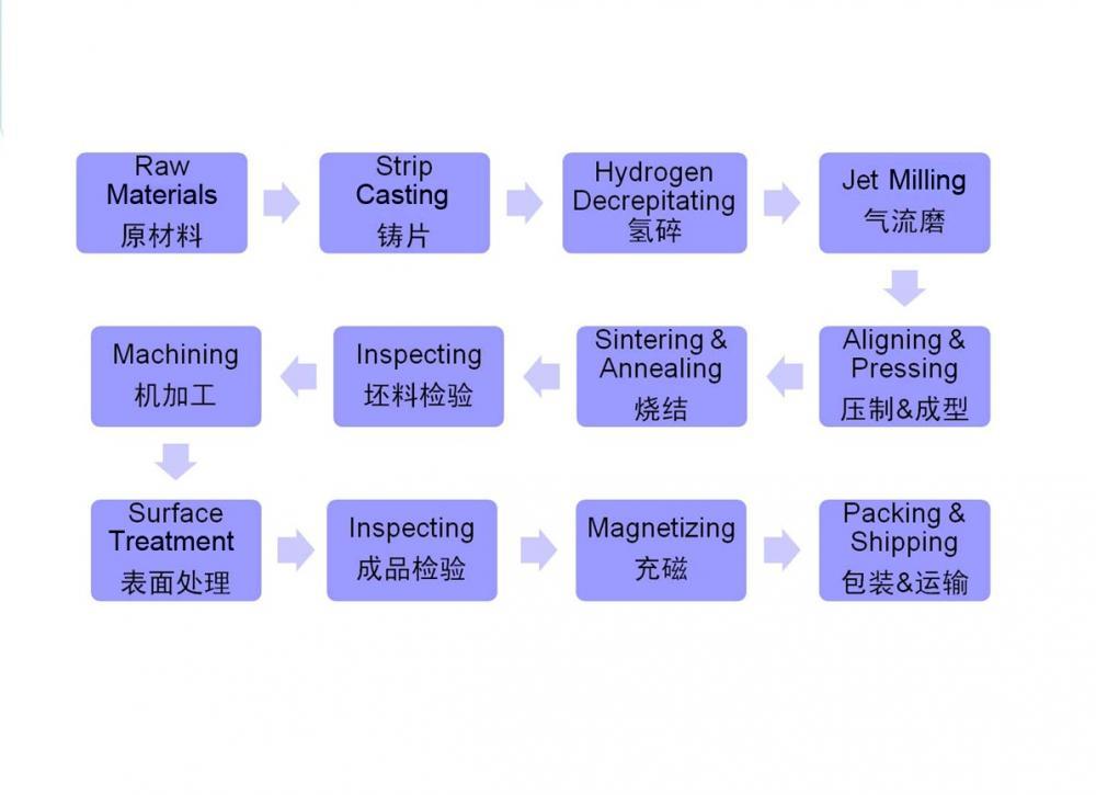 Flow Chart Ndfeb Magnet