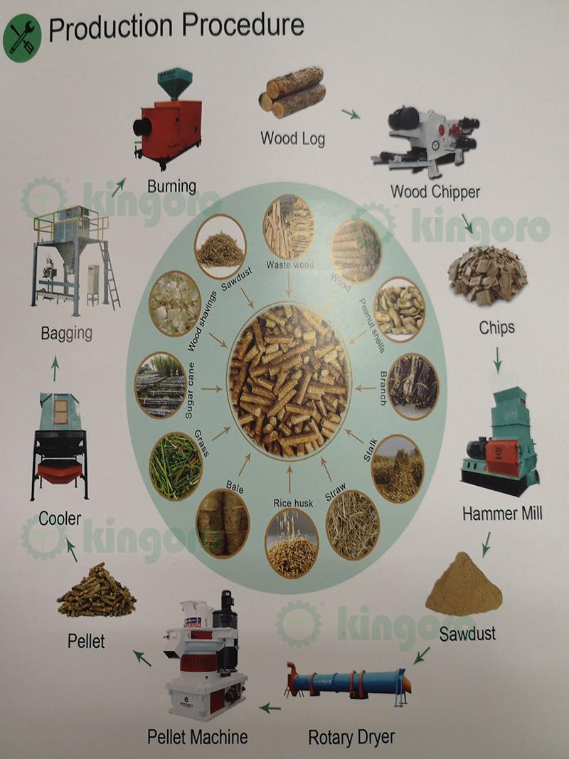 5.pellet equipments