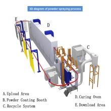 Linha de revestimento eletrostático a pó de última tecnologia
