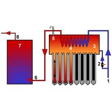 Chauffe-eau solaire pressurisé, tuyau de chaleur