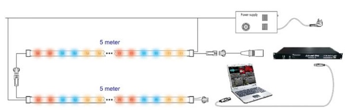 led strip connection guide
