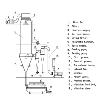 Peanut Protein Spray Dryer
