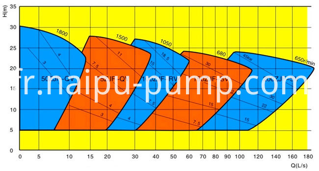 Froth pump Curve