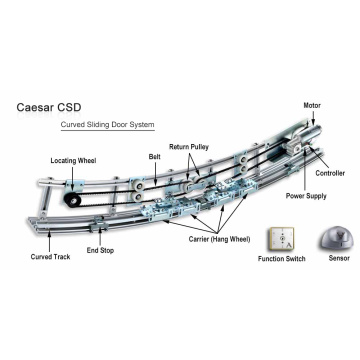 Automatic heavy curved sliding door operator
