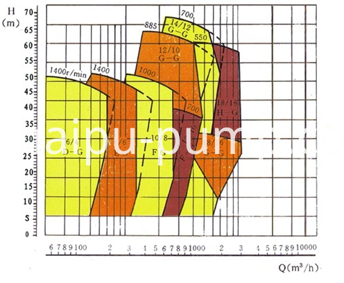 01-01select chart of gravel pump (1)