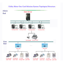 Sistema de medidor pré-pago solução de cartão único