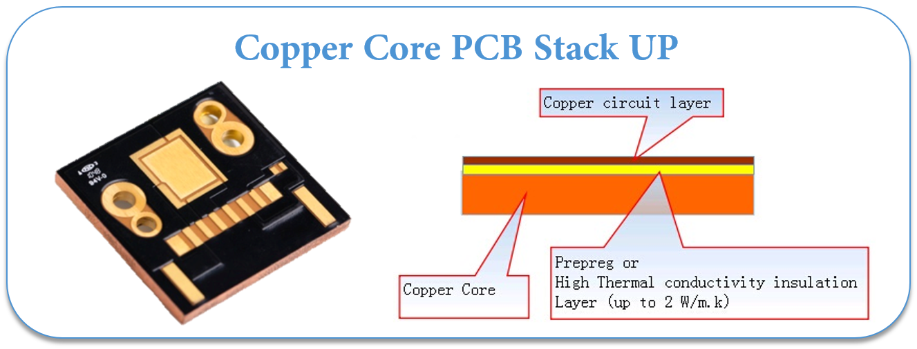 Copper Core PCB Stack UP