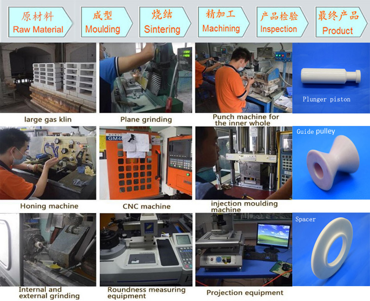 Industrial application ceramics production process