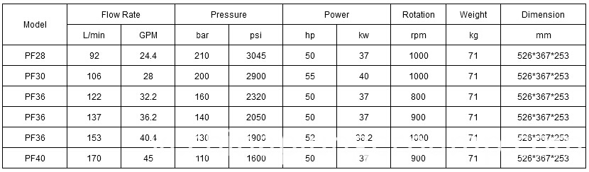 Industrial High Pressure Pump