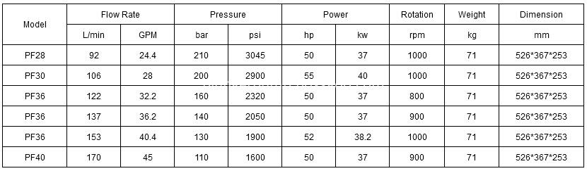 Industrial Pressure Pumps