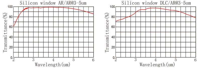 SI curve