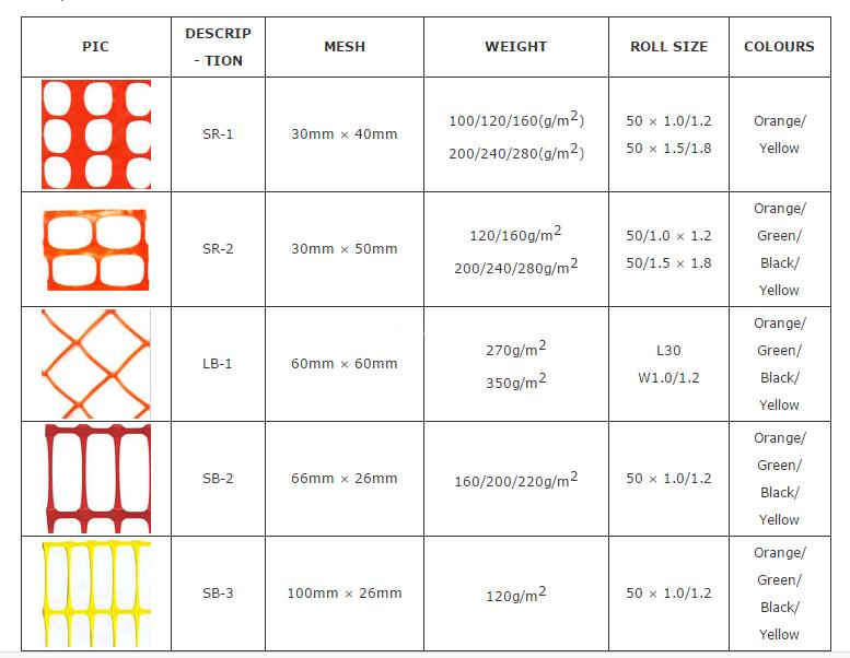 orange safety mesh variou tyoe