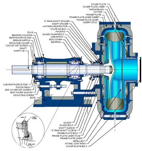 Coal washery Slurry Pumps