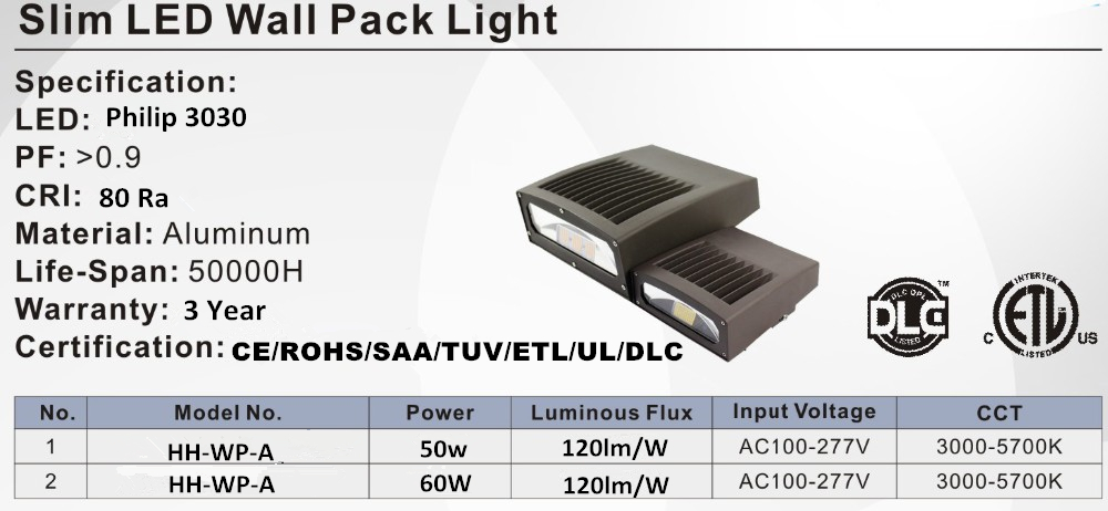 Wall Pack Led Rotate
