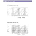 Electrovanne d'air comprimé de la série ESP 4A300 5/2 5/3
