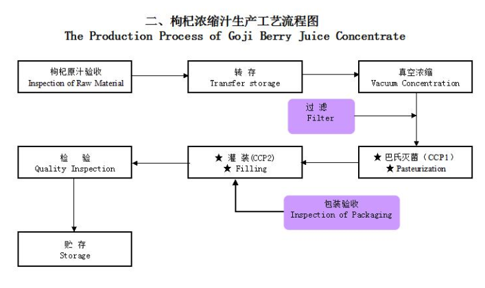 The production process of goji berry juice concentrate