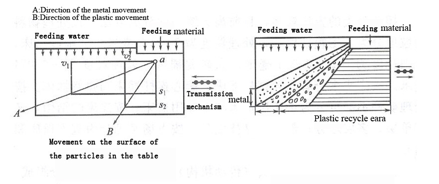 Shaking Table Work Principle For Metal And Plastic