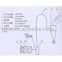Secador de fluxo de ar usado em hidróxido de bário