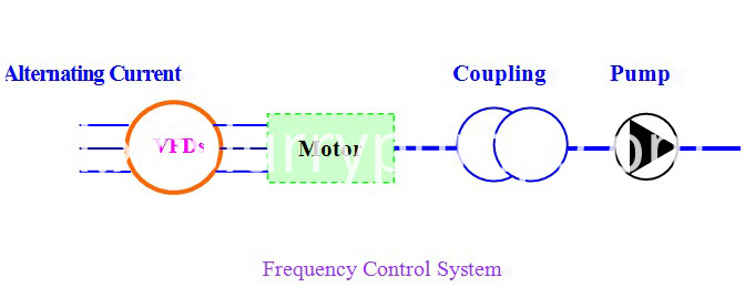 frequency control system