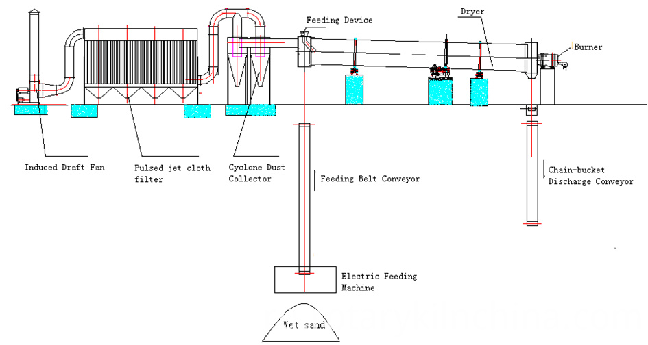 structure of coal rotary dryer