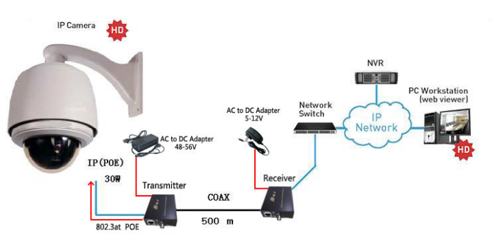 Fast Ethernet over Coax Network
