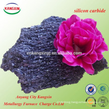 Silicon Carbide Price