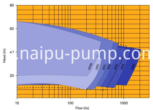 Medium slurry pump