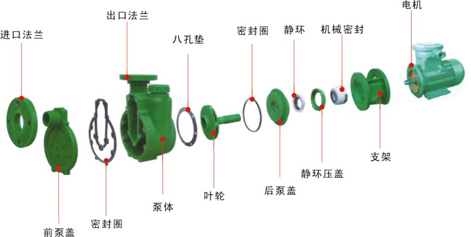 FPZ type corrosion-resistant self-priming pump 2