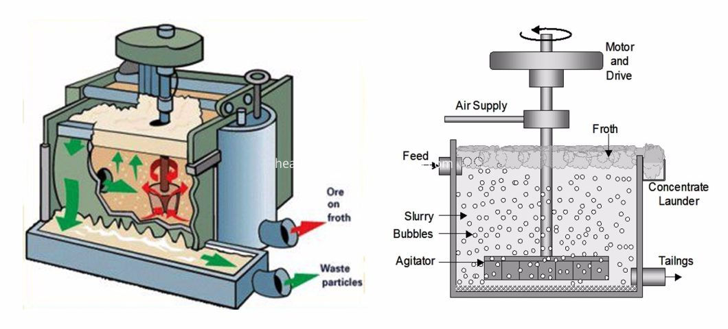 Flotation Process Plant