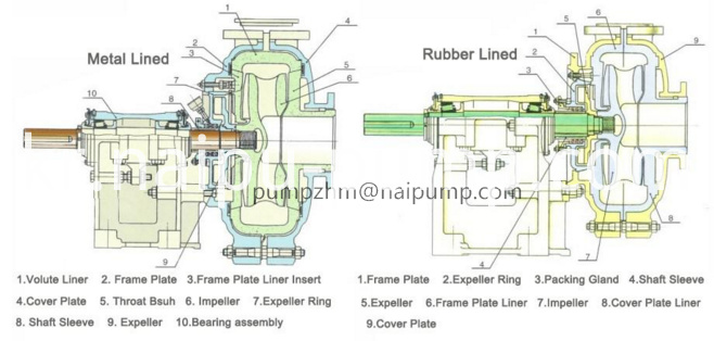 structure drawing of AH heavy duty horizontal slurry pump