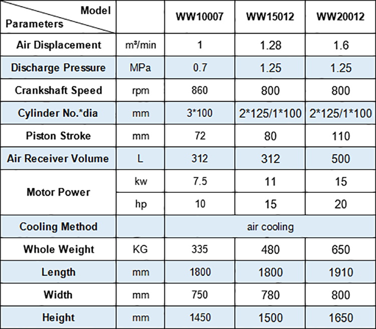 technical data of Hongwuhuan WW series oil free piston air compressors