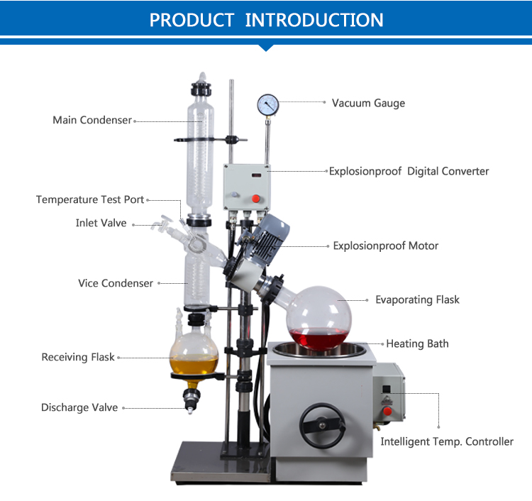 Lab Distillation Rotary Evaporator 10L 20L /> </p> <p>	<span style=