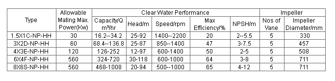 HH series slurry pump performance parameters