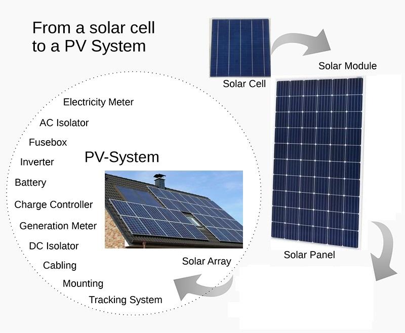 diy solar cells