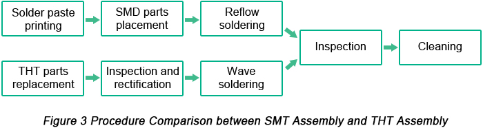 Procedure Comparison between SMT Assembly and Thru-hole Assembly
