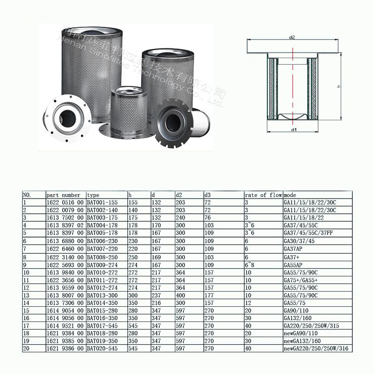 Atlas copco Air Oil Separator Element