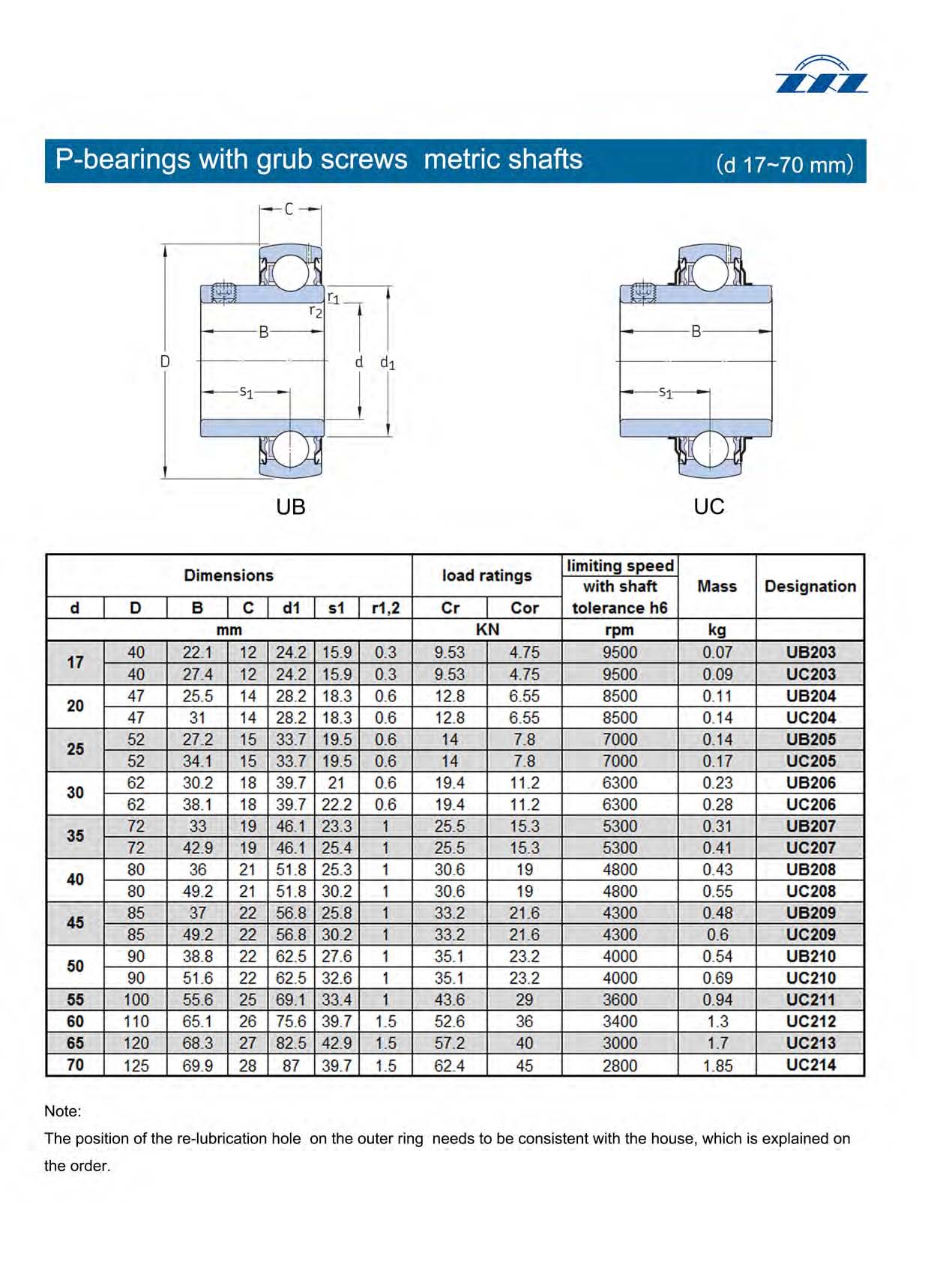 P-bearings with grub screws metric shafts