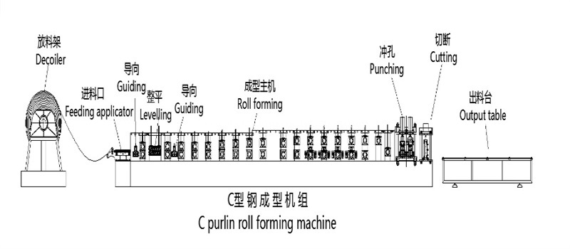 Automatic Steel Profile C Shape Roll Forming Machine