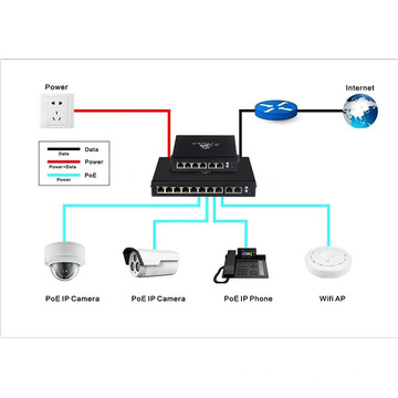 PoE in switch 100M Switch a 6 vie