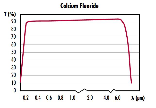 CAF2 Curve