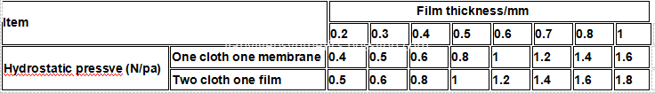 Composite Geomembrane Specification 2