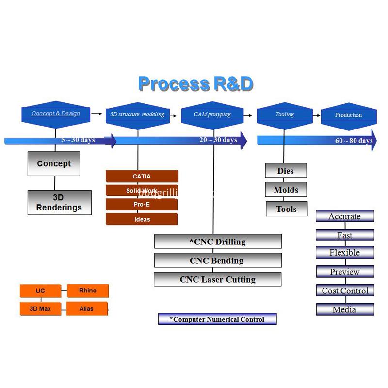 Process R D