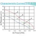 dB1232 Cooling Fan Brushless DC ventilador 120 * 120 * 32mm