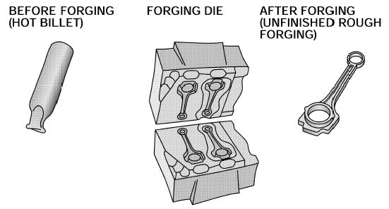 Forging Process(1)